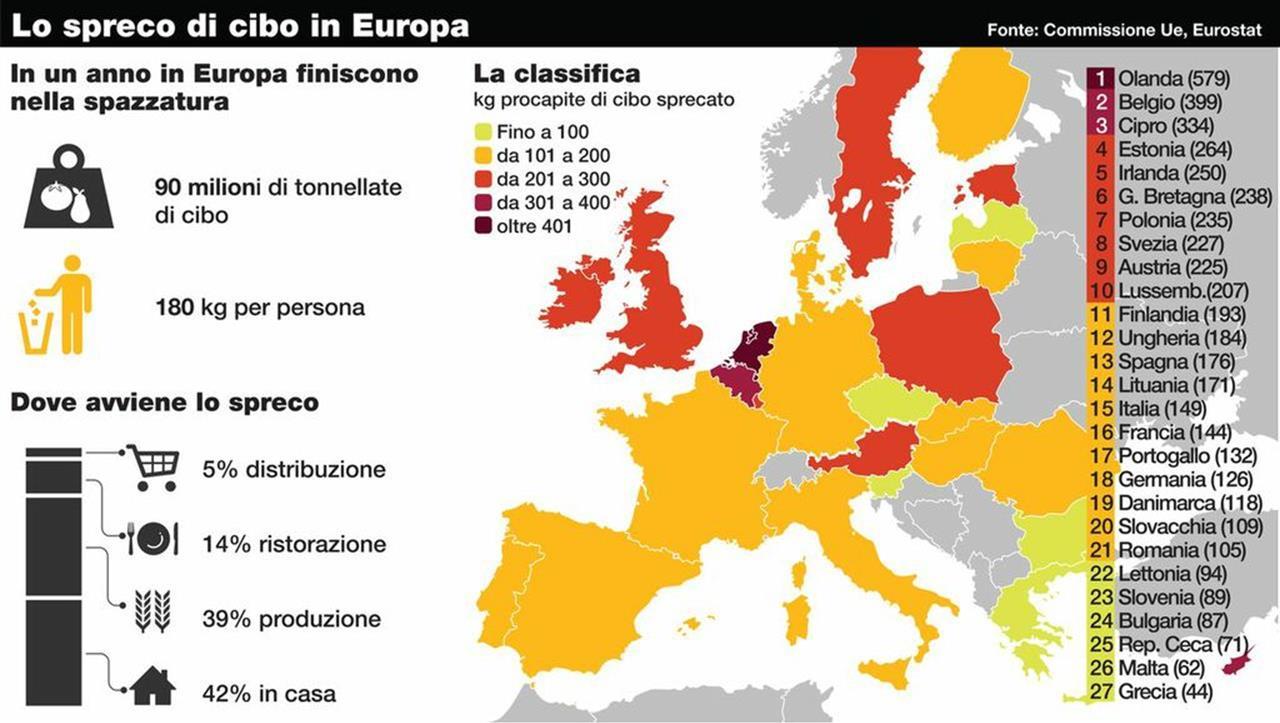 Lo spreco di Cibo in Europa nel 2018